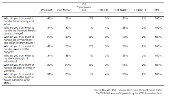 vpr-poll-issues-governor-201610